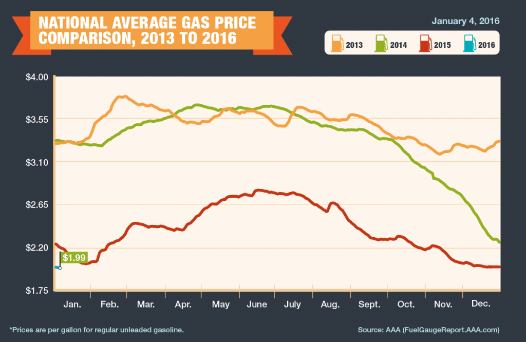 2013-2016_Avg-Gas-Prices-1-4-16-1024x666