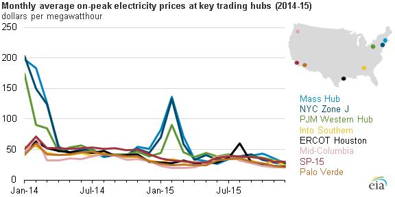 Eia Natural Gas Prices Historical