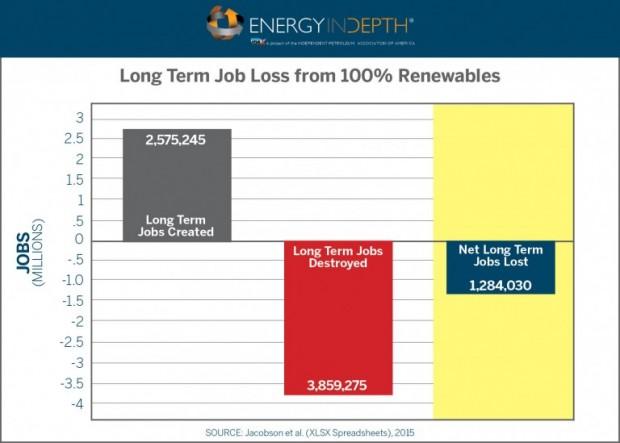 EID-renewables-job-loss-768x549
