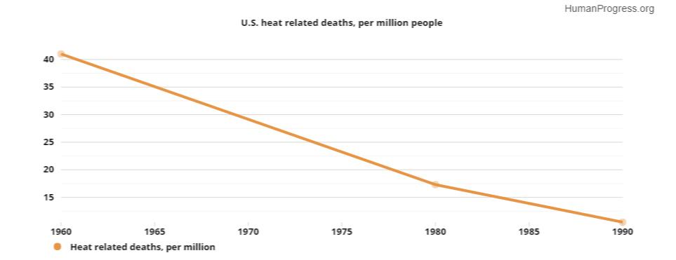 Graph From HumanProgress