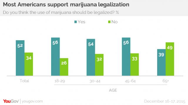 Most Americans Support Marijuana Legalization