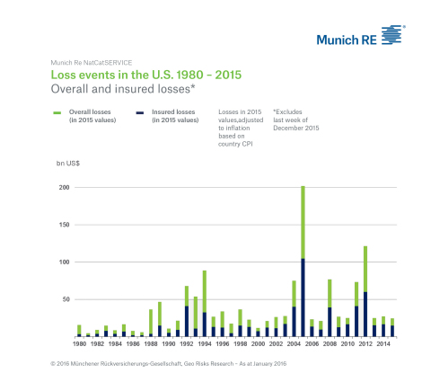 Graphic from Business Wire