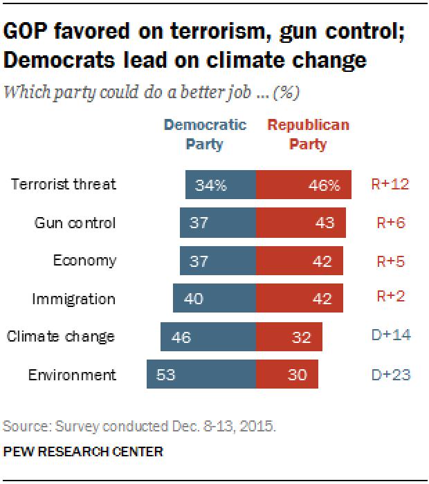 Pew GOP December Poll