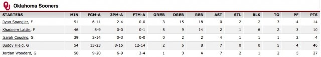 Oklahoma Box Score (Credit: Screenshot/ ESPN.com)