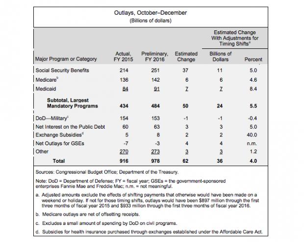 CBO Report