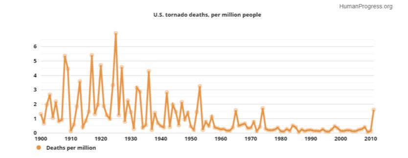 Graph from HumanProgress.org