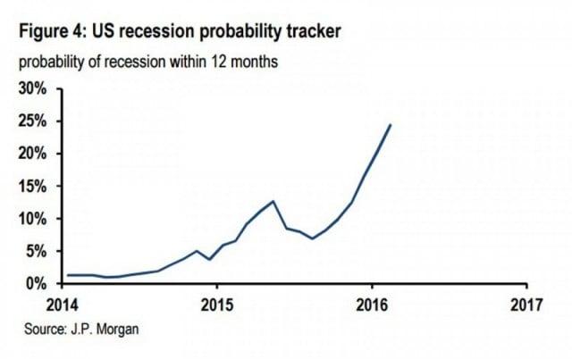 JP Morgan Recession Tracker