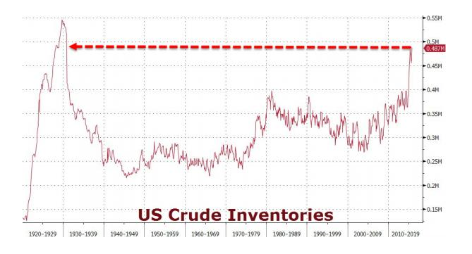This chart shows the United States is awash in crude. Inventory levels are at 70 year highs. (Chart courtesy of Bloomberg)