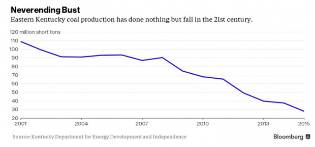 Chart shows coal industry in Kentucky has plummeted since 2001. (chart from Bloomberg)