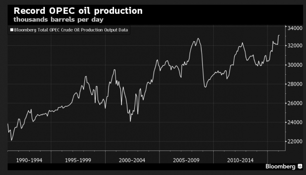 Record breaking OPEC oil production (chart from Bloomberg)