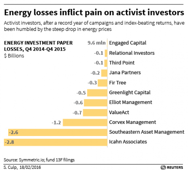 Graph showing huge losses for activist investors courtesy of Reuters