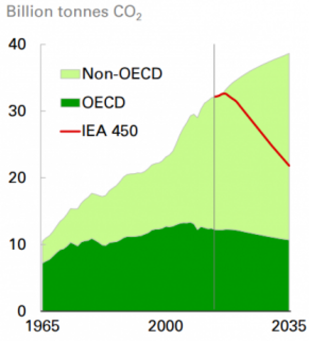 BP CO2 Growth