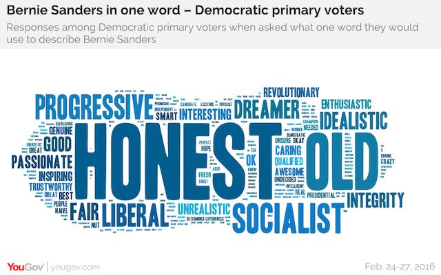 Bernie Sanders in one word - Democratic primary voters