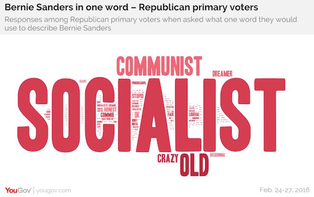 Bernie Sanders in one word - Republican primary voters