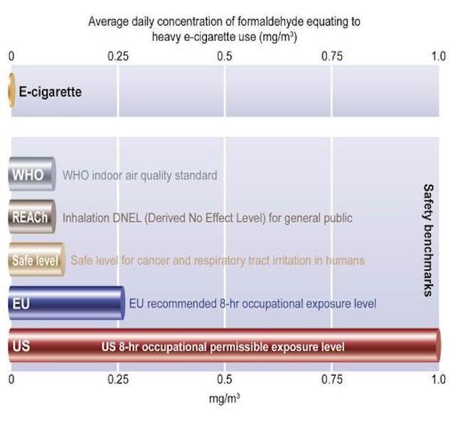 E-Cigarette Formaldehyde Exposure (Credit: British American Tobacco)