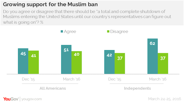 Growing support for the Muslim ban