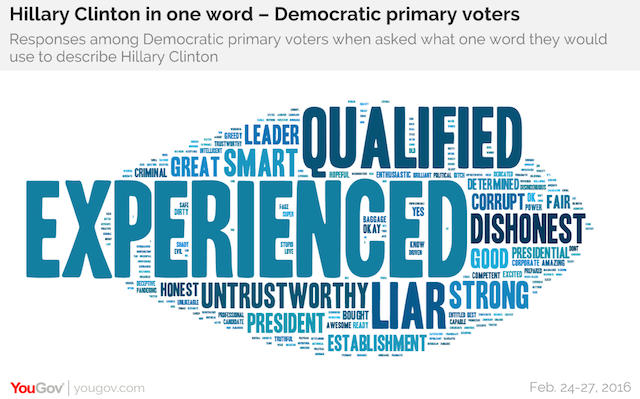Hillary Clinton in one word - Democratic primary voters