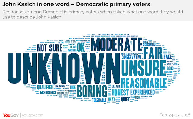 John Kasich in one word - Democratic primary voters