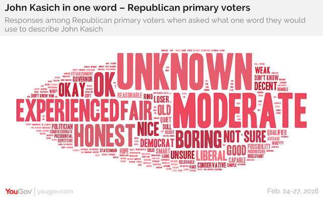 John Kasich in one word - Republican primary voters