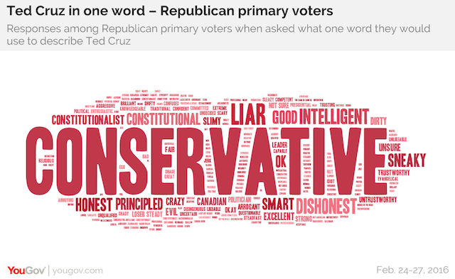 Ted Cruz in one word - Republican primary voters