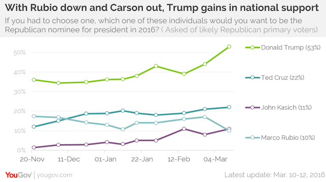 With Rubio down and Carson out, Trump gains in national support