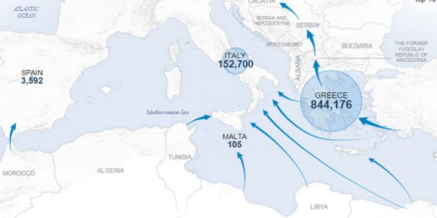 Graphic showing the point of entry for refugees in 2015 (UNHCR)