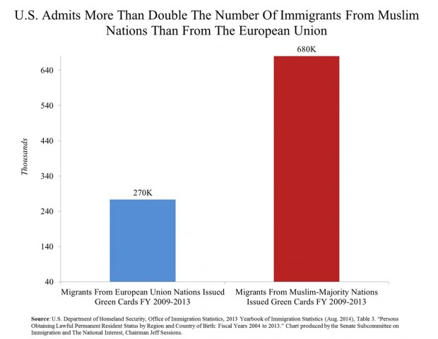 Senate Subcommittee on Immigration and the National Interest