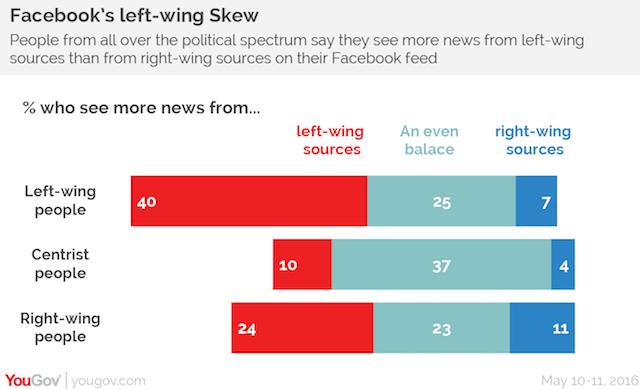 Facebook's Left-Wing Skew