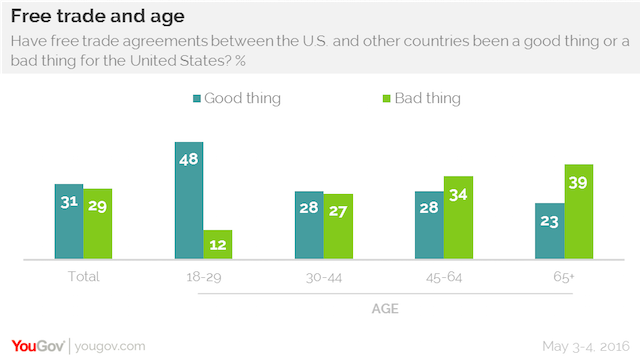 Free trade and age