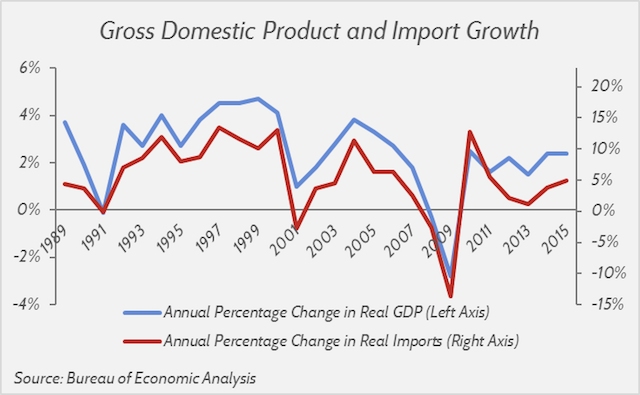 GDP-and-Import-Growth