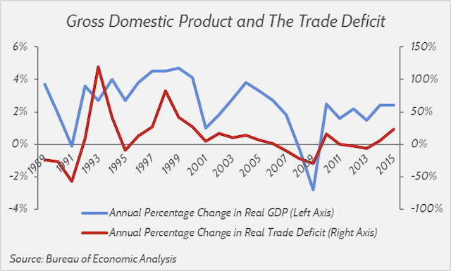 GDP-and-trade-deficit
