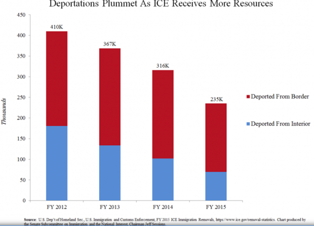 credit: ubcommittee on Immigration and the National Interest, Sen. Jeff Sessions
