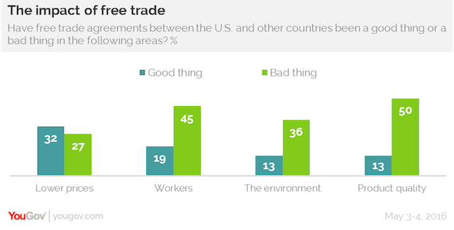 The impact of free trade