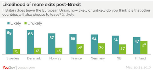 Likelihood of more exists post-Brexit