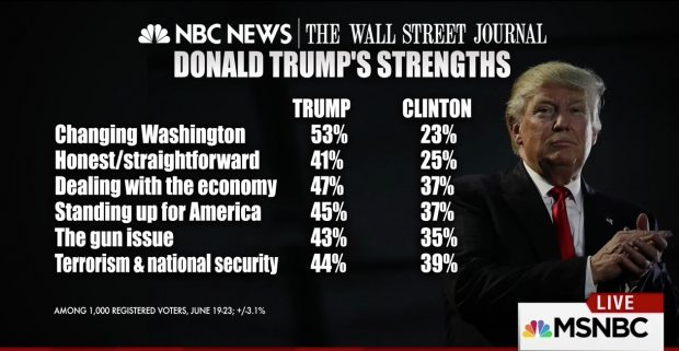 Screen Grab Of NBC:Wall Street Journal Poll Results, MSNBC, 6-28-2016