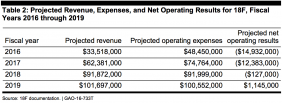 Estimated revenue and expenses for 18F from 2016 - 2019. Source: Government Accountability Office. http://www.gao.gov/assets/680/677794.pdf