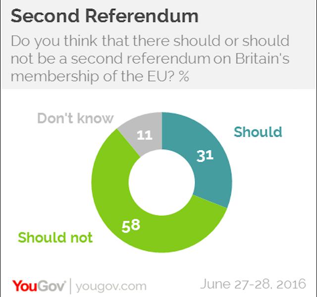 Second referendum: YouGov