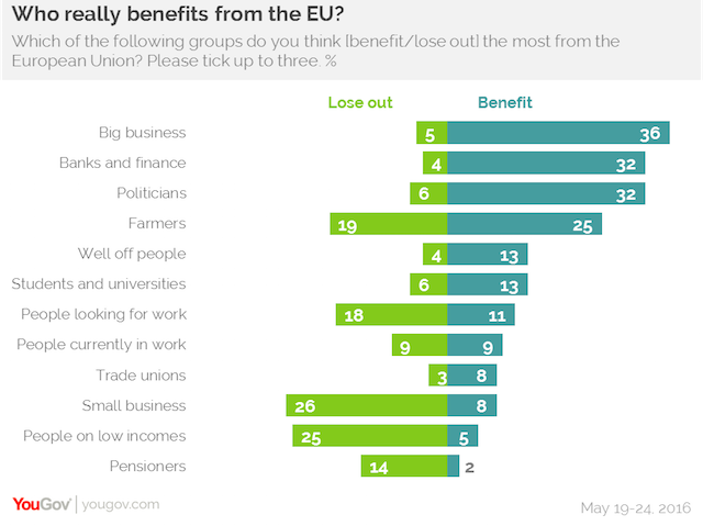 Who really benefits from the EU