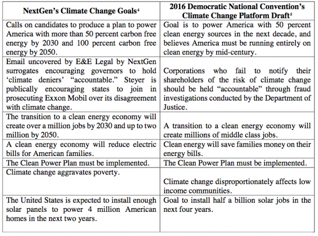 E&E Legal report comparing word for word the Democratic Party platform and the policies highlighted by Steyer's NextGen Climate group