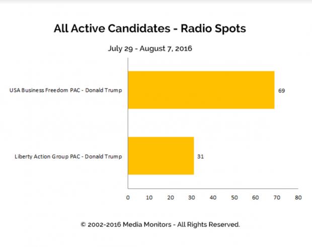 Media Monitors Political Radio Spots