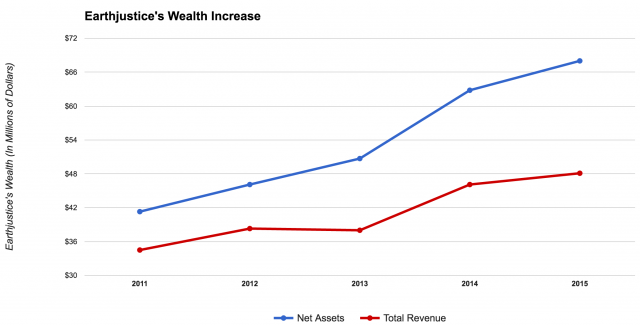 Earthjustice's wealth increase according to its 990s. (The Daily Caller News Foundation/Ethan Barton)