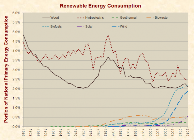 Graph courtesy of JustFacts.com Calculated with data U.S. Energy Information Administration (EIA) (JustFacts.com)