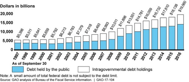 Outstanding federal debt, 1997-2016. (Image: Government Accountability Office)