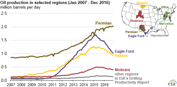 Source: US Energy Information Administration