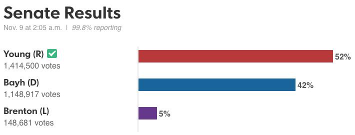 indiana_senate_results