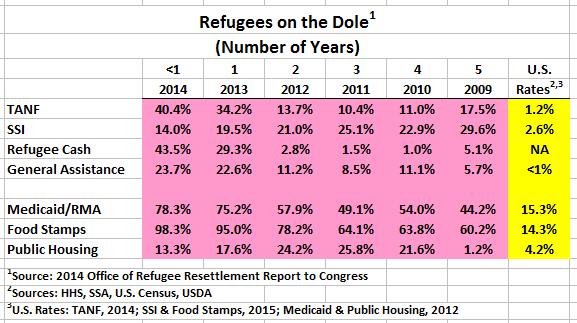 refugees-dole