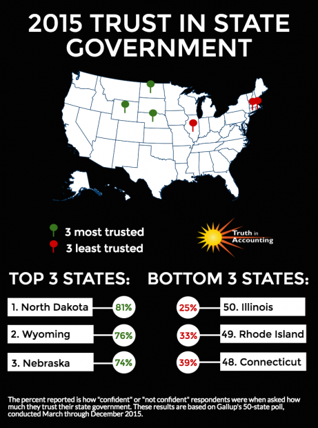 The most-trusted states are in green, the least-trusted in red, using Gallup data. Graphic: Truth in Accounting