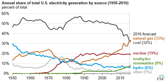Source: U.S. Energy Information Administration