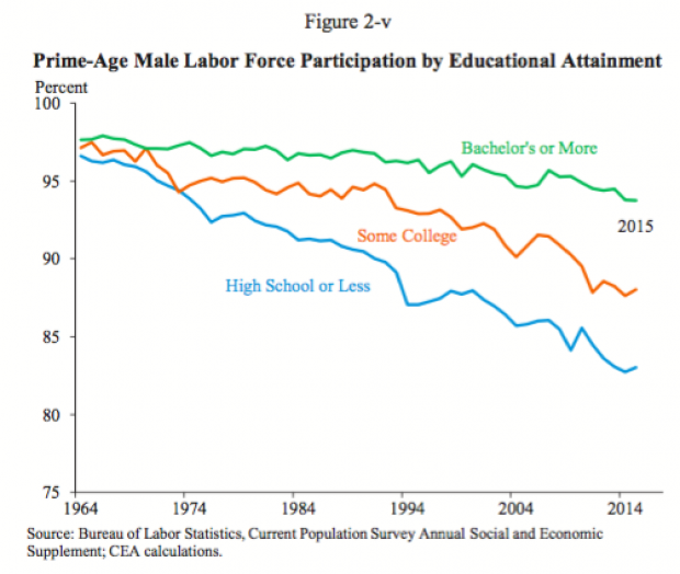 prime-aged-male-educational-attainment