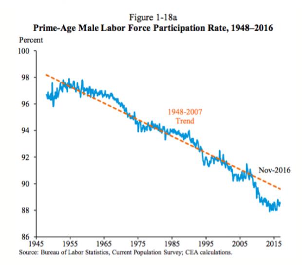 prime-aged-male-labor